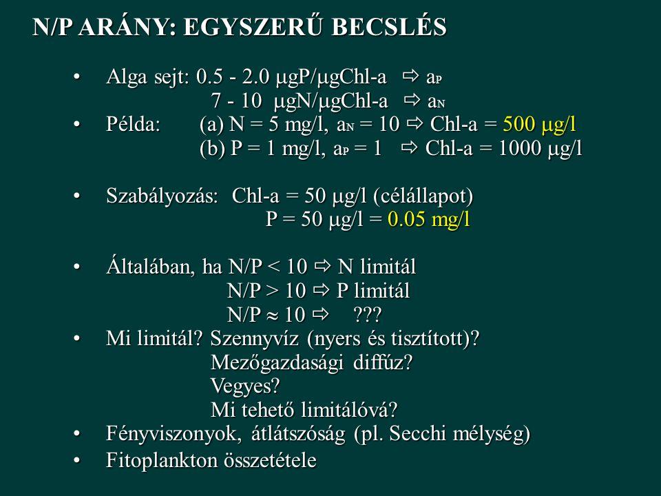 N/P ARÁNY: EGYSZERŰ BECSLÉS N/P ARÁNY: EGYSZERŰ BECSLÉS Alga sejt: 0.5 - 2.0  gP/  gChl-a  a PAlga sejt: 0.5 - 2.0  gP/  gChl-a  a P 7 - 10  gN/  gChl-a  a N 7 - 10  gN/  gChl-a  a N Példa: (a) N = 5 mg/l, a N = 10  Chl-a = 500  g/lPélda: (a) N = 5 mg/l, a N = 10  Chl-a = 500  g/l (b) P = 1 mg/l, a P = 1  Chl-a = 1000  g/l (b) P = 1 mg/l, a P = 1  Chl-a = 1000  g/l Szabályozás: Chl-a = 50  g/l (célállapot)Szabályozás: Chl-a = 50  g/l (célállapot) P = 50  g/l = 0.05 mg/l P = 50  g/l = 0.05 mg/l Általában, ha N/P < 10  N limitálÁltalában, ha N/P < 10  N limitál N/P > 10  P limitál N/P > 10  P limitál N/P  10  ??.