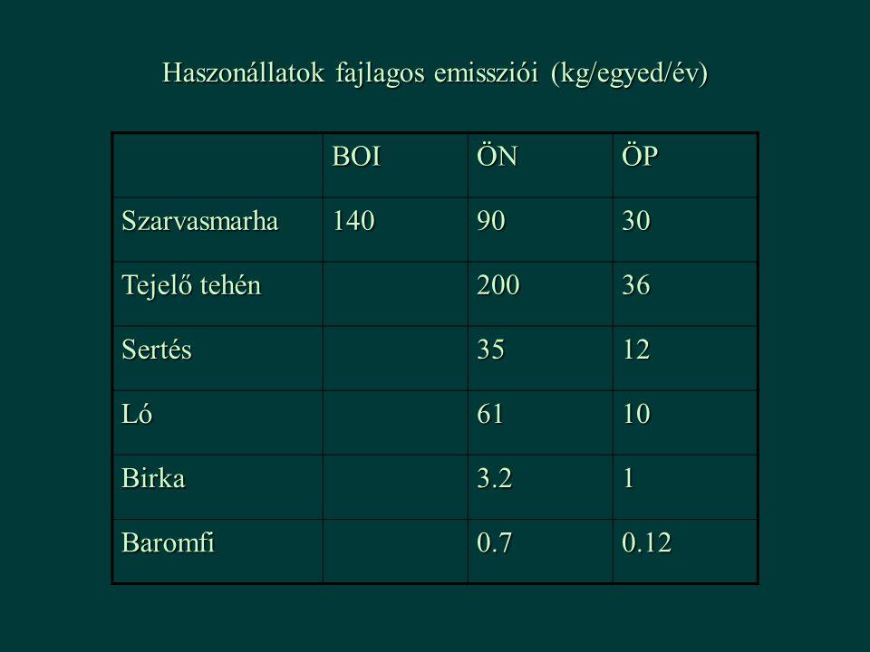 BOIÖNÖP Szarvasmarha1409030 Tejelő tehén 20036 Sertés3512 Ló6110 Birka3.21 Baromfi0.70.12 Haszonállatok fajlagos emissziói (kg/egyed/év)