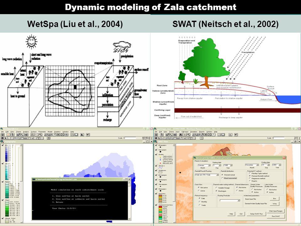 Dynamic modeling of Zala catchment WetSpa (Liu et al., 2004) SWAT (Neitsch et al., 2002)