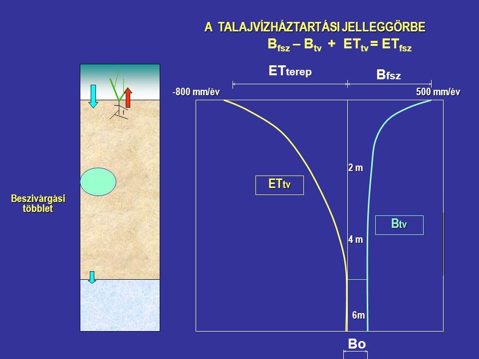 A TALAJVÍZHÁZTARTÁSI JELLEGGÖRBE B fsz ET terep B fsz – B tv + ET tv = ET fsz B tv ET tv Beszivárgási többlet Bo 500 mm/év -800 mm/év 2 m 4 m 6m