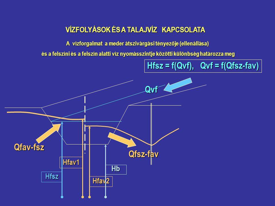 VÍZFOLYÁSOK ÉS A TALAJVÍZ KAPCSOLATA A vízforgalmat a meder átszivárgási tényezője (ellenállása) és a felszíni és a felszín alatti víz nyomásszintje közötti különbség határozza meg és a felszíni és a felszín alatti víz nyomásszintje közötti különbség határozza meg Hfsz = f(Qvf), Qvf = f(Qfsz-fav) Qvf Qfav-fsz Qfsz-fav Hfav1 Hfav2 Hfsz Hb