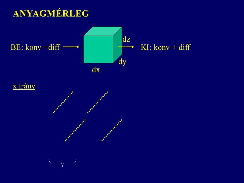 ANYAGMÉRLEG dx dy dz BE: konv +diffKI: konv + diff x irány