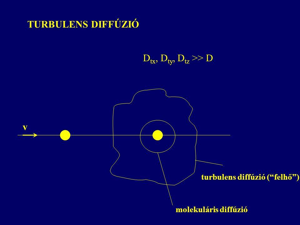 """TURBULENS DIFFÚZIÓ v turbulens diffúzió (""""felhő"""") molekuláris diffúzió D tx, D ty, D tz >> D"""