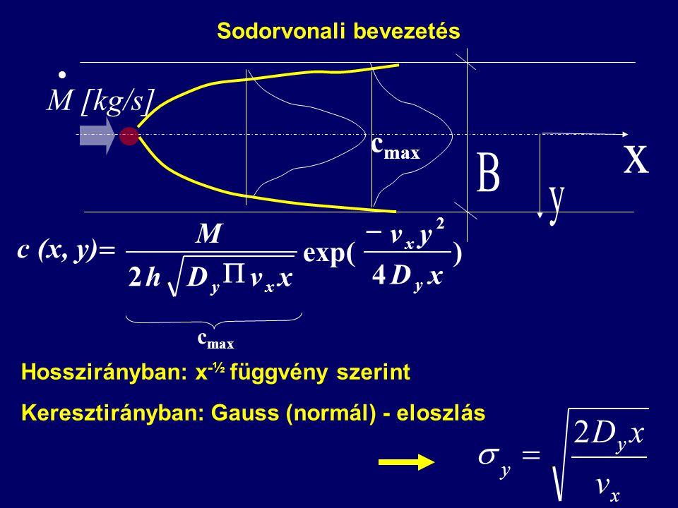x y y v xD2  Sodorvonali bevezetés Hosszirányban: x -½ függvény szerint Keresztirányban: Gauss (normál) - eloszlás  M [kg/s] c max ) 4 exp( 2 2 xD