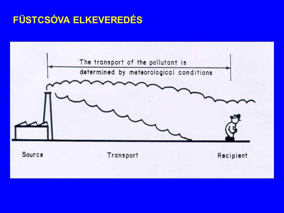 TRANSZPORTEGYENLET NEM-KONZERVATÍV ANYAGOKRA Források és nyelők vannak az áramlási térben Kémiai, biokémiai, fizikai átalakulások történnek Nem konzervatív szennyező: reakciókinetikai tag (  R(C) ) Figyelembe vétele lineáris közelítéssel történik: dC/dt = ±  · C, ahol  a reakciókinetikai tényező (rendszerint elsőrendű kinetika) 1D egyenlet ebben az esetben: Több szennyező egymásra hatása: C 1,C 2,..