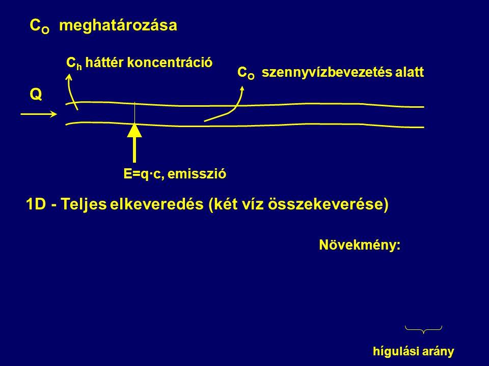 C O szennyvízbevezetés alatt C O meghatározása Q E=q·c, emisszió C h háttér koncentráció 1D - Teljes elkeveredés (két víz összekeverése) Növekmény: hí
