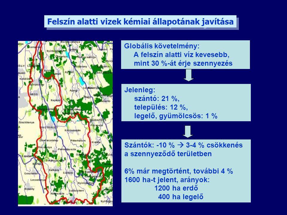 Felszín alatti vizek kémiai állapotának javítása Jelenleg: szántó: 21 %, település: 12 %, legelő, gyümölcsös: 1 % Globális követelmény: A felszín alat