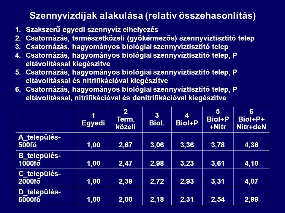 1 Egyedi 2 Term. közeli 3 Biol. 4 Biol+P 5 Biol+P +Nitr 6 Biol+P+ Nitr+deN A_település- 500fő1,002,673,063,363,784,36 B_település- 1000fő1,002,472,983