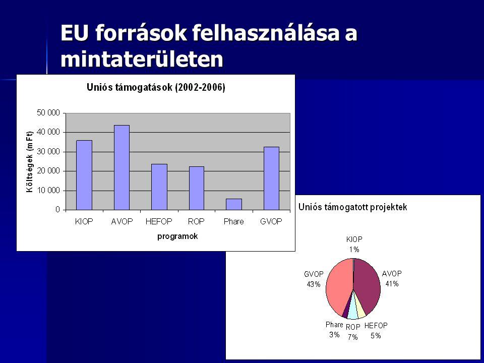 EU források felhasználása a mintaterületen