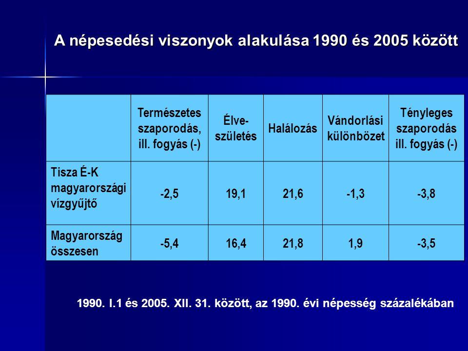 1990. I.1 és 2005. XII. 31. között, az 1990. évi népesség százalékában A népesedési viszonyok alakulása 1990 és 2005 között Természetes szaporodás, il