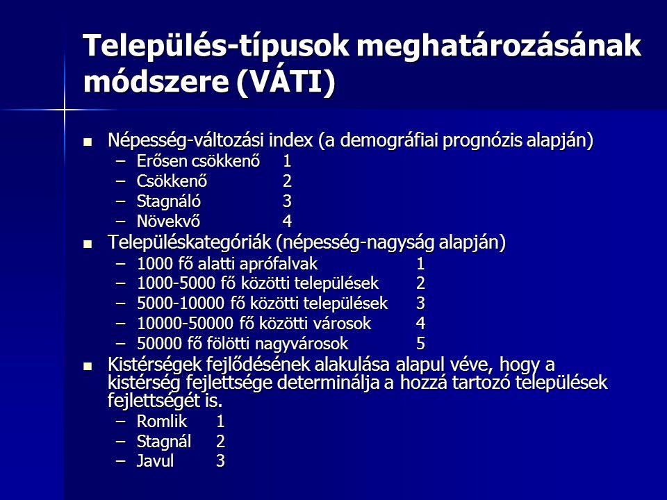 Település-típusok meghatározásának módszere (VÁTI) Népesség-változási index (a demográfiai prognózis alapján) Népesség-változási index (a demográfiai