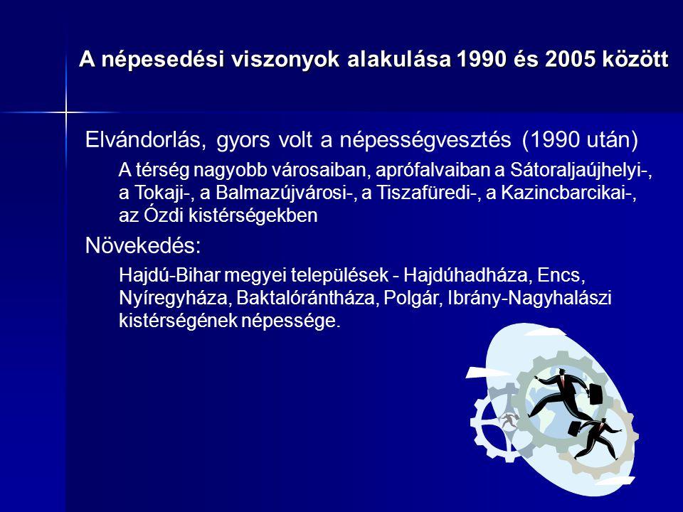 Népesség korösszetétele A népesedési viszonyok alakulása 1990 és 2005 között 0 -14 éves állandó népesség aránya % 60 - X éves állandó népesség aránya % Öregedési mutató % 0- 14 éves korú 60 - X éves korú Öre - ge - dési muta tó 200120052001200520012005 százalékpontos változása 2001 és 2005 között Tisza É-K magyarországi vízgyűjtő 18,717,618,518,998,8107,6-1,20,48,8 Magyarország összesen 16,315,320,120,9123,8136,5-0,90,812,8