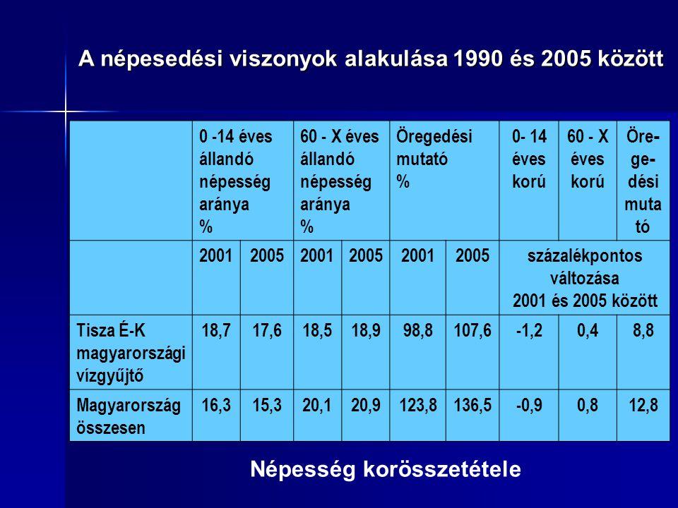Népesség korösszetétele A népesedési viszonyok alakulása 1990 és 2005 között 0 -14 éves állandó népesség aránya % 60 - X éves állandó népesség aránya