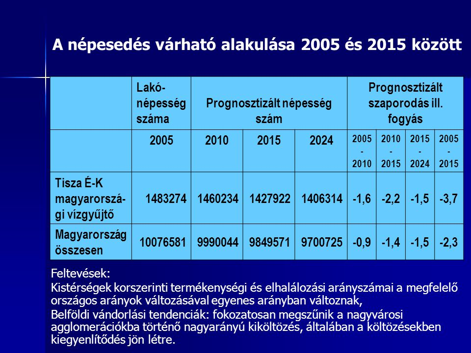 Lakó- népesség száma Prognosztizált népesség szám Prognosztizált szaporodás ill. fogyás 2005201020152024 2005 - 2010 2010 - 2015 2015 - 2024 2005 - 20