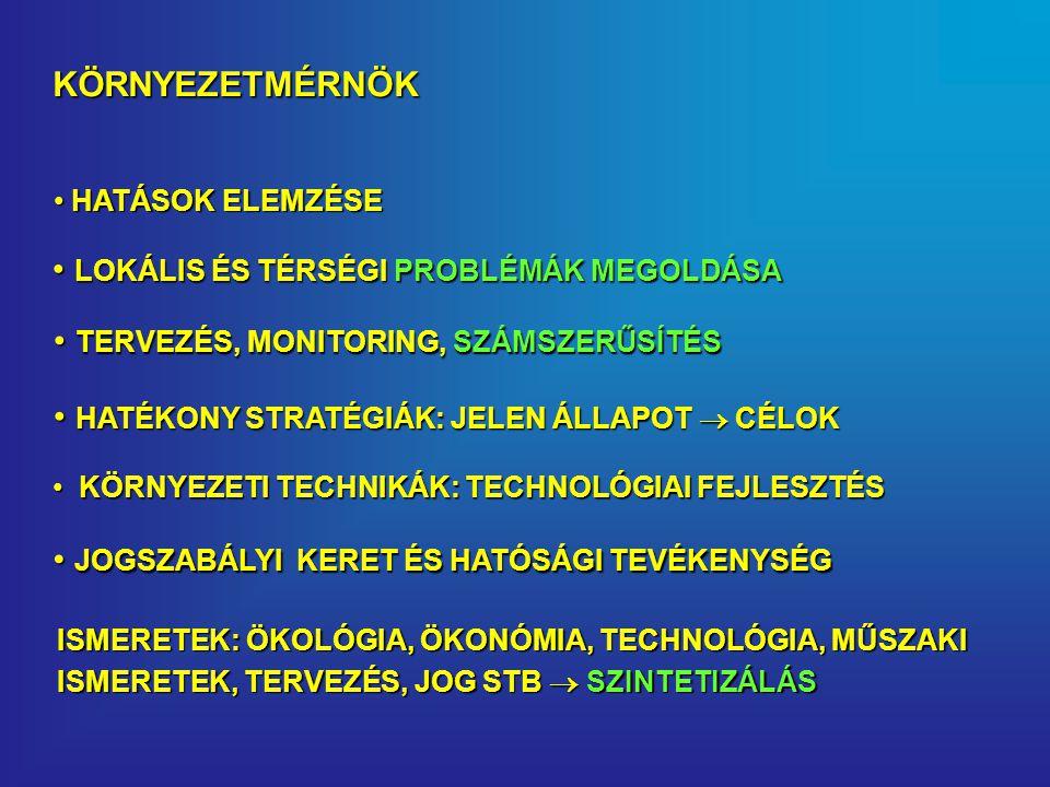 KÖRNYEZETMÉRNÖK KÖRNYEZETI TECHNIKÁK: TECHNOLÓGIAI FEJLESZTÉS KÖRNYEZETI TECHNIKÁK: TECHNOLÓGIAI FEJLESZTÉS HATÁSOK ELEMZÉSE HATÁSOK ELEMZÉSE LOKÁLIS ÉS TÉRSÉGI PROBLÉMÁK MEGOLDÁSA LOKÁLIS ÉS TÉRSÉGI PROBLÉMÁK MEGOLDÁSA TERVEZÉS, MONITORING, SZÁMSZERŰSÍTÉS TERVEZÉS, MONITORING, SZÁMSZERŰSÍTÉS JOGSZABÁLYI KERET ÉS HATÓSÁGI TEVÉKENYSÉG JOGSZABÁLYI KERET ÉS HATÓSÁGI TEVÉKENYSÉG ISMERETEK: ÖKOLÓGIA, ÖKONÓMIA, TECHNOLÓGIA, MŰSZAKI ISMERETEK, TERVEZÉS, JOG STB  SZINTETIZÁLÁS HATÉKONY STRATÉGIÁK: JELEN ÁLLAPOT  CÉLOK HATÉKONY STRATÉGIÁK: JELEN ÁLLAPOT  CÉLOK