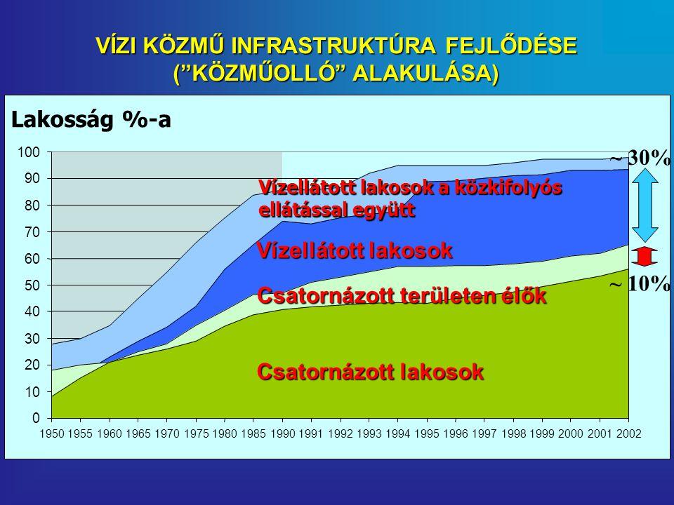0 10 20 30 40 50 60 70 80 90 100 195019551960196519701975198019851990199119921993199419951996199719981999200020012002 Csatornázott lakosok Csatornázott területen élők Vízellátott lakosok Vízellátott lakosok a közkifolyós ellátással együtt Lakosság %-a ~ 10% ~ 30% VÍZI KÖZMŰ INFRASTRUKTÚRA FEJLŐDÉSE ( KÖZMŰOLLÓ ALAKULÁSA)
