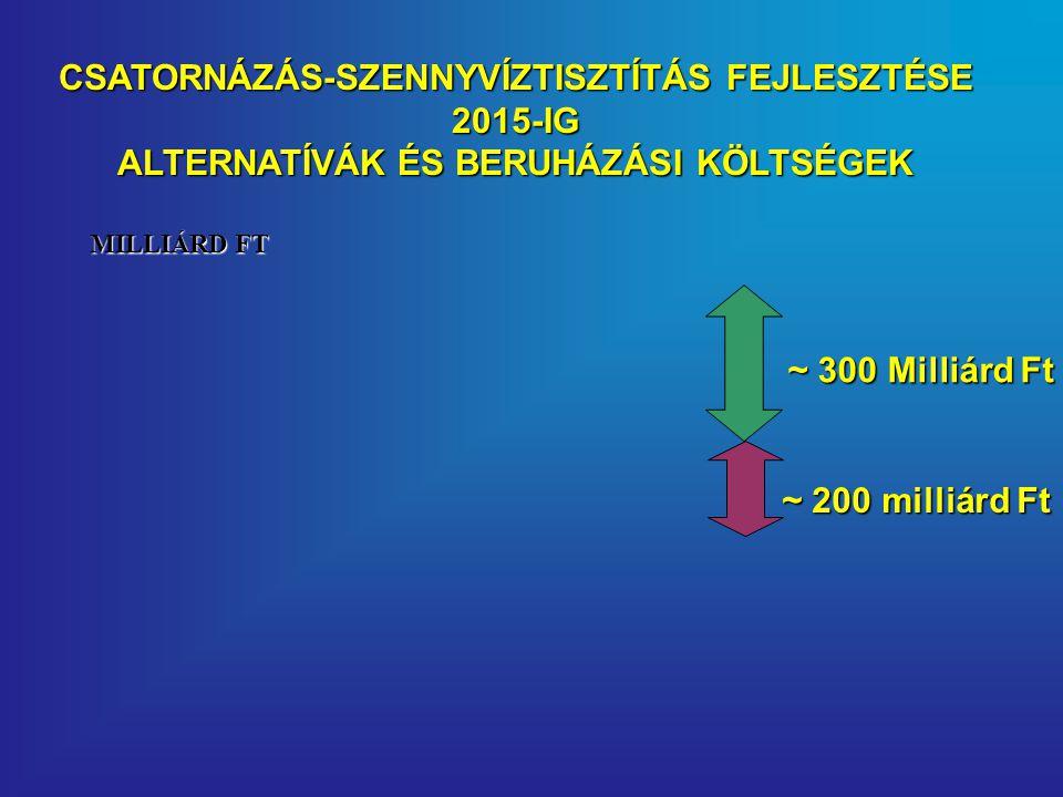 CSATORNÁZÁS-SZENNYVÍZTISZTÍTÁS FEJLESZTÉSE 2015-IG ALTERNATÍVÁK ÉS BERUHÁZÁSI KÖLTSÉGEK ~ 300 Milliárd Ft ~ 200 milliárd Ft MILLIÁRD FT