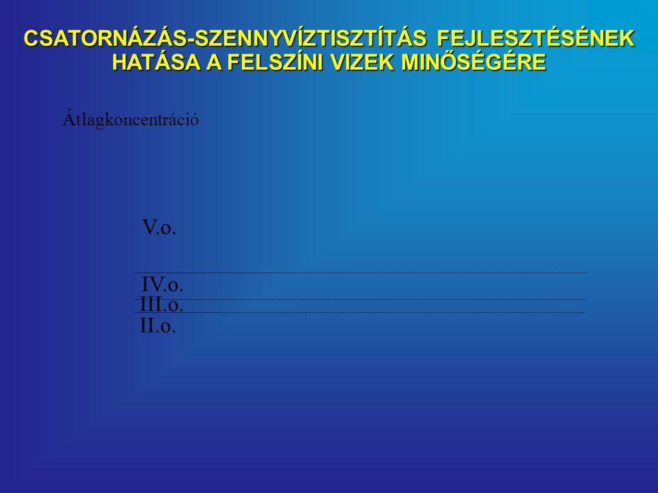 CSATORNÁZÁS-SZENNYVÍZTISZTÍTÁS FEJLESZTÉSÉNEK HATÁSA A FELSZÍNI VIZEK MINŐSÉGÉRE III.o.