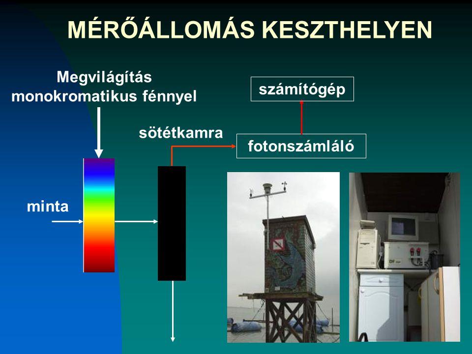 sötétkamra Megvilágítás monokromatikus fénnyel minta fotonszámláló számítógép MÉRŐÁLLOMÁS KESZTHELYEN