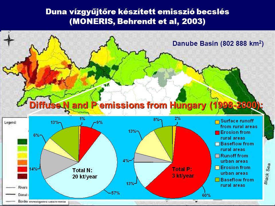 Duna vízgyűjtőre készített emisszió becslés (MONERIS, Behrendt et al, 2003) Danube Basin (802 888 km 2 ) Diffuse N and P emissions from Hungary (1998-2000):