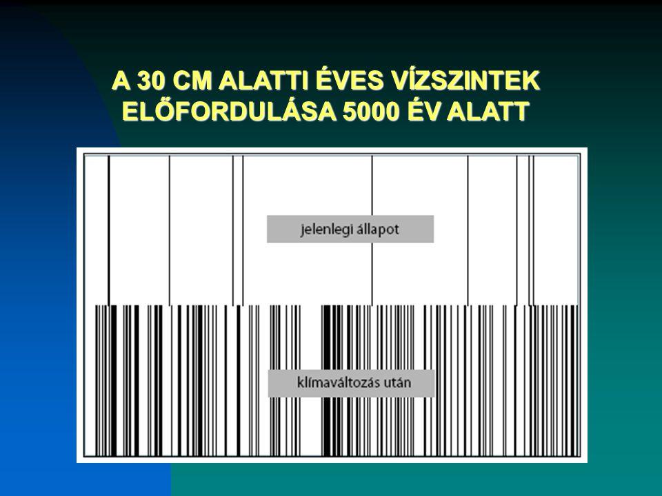 A 30 CM ALATTI ÉVES VÍZSZINTEK ELŐFORDULÁSA 5000 ÉV ALATT