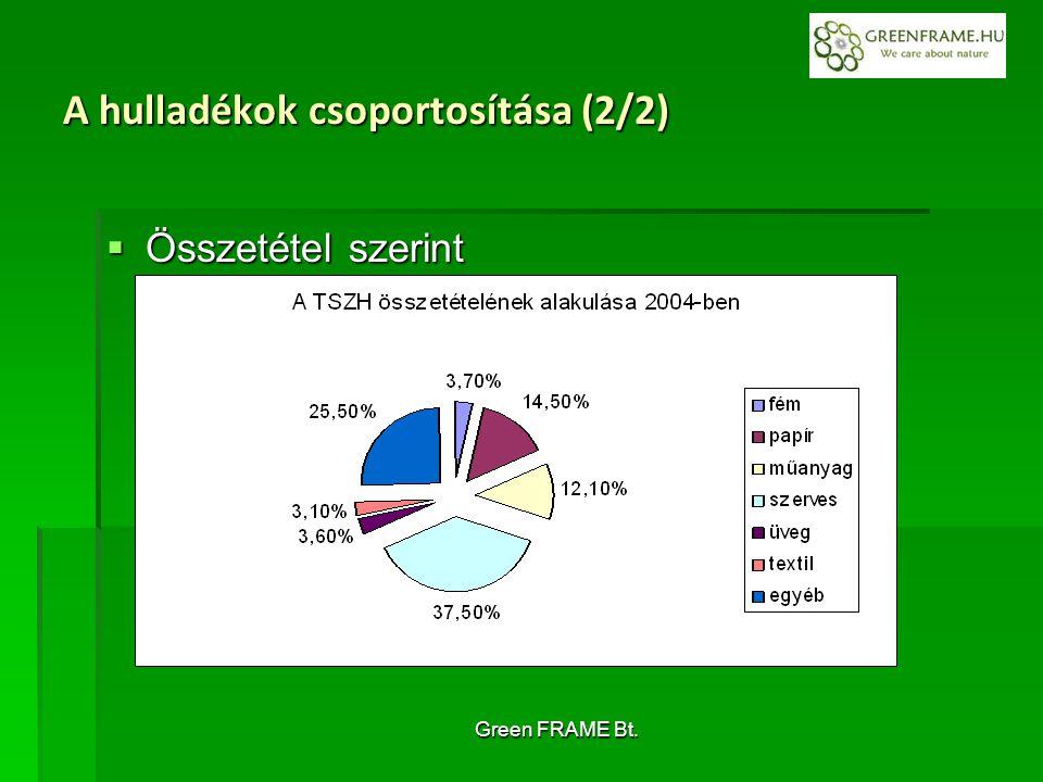 Green FRAME Bt. A hulladékok csoportosítása (2/2)  Összetétel szerint