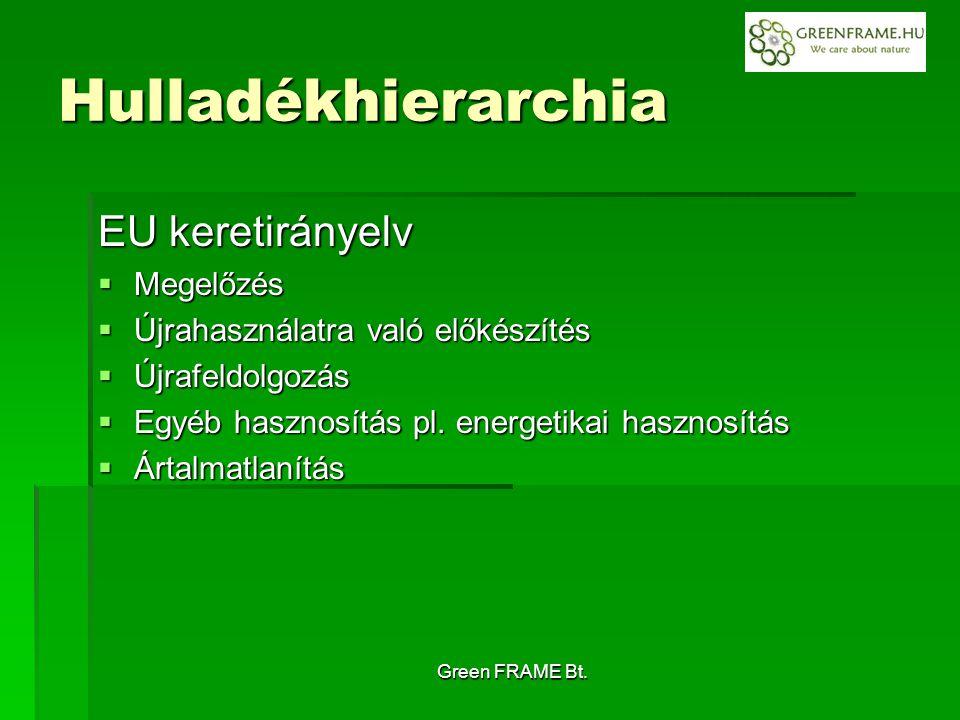 Green FRAME Bt. Hulladékhierarchia EU keretirányelv  Megelőzés  Újrahasználatra való előkészítés  Újrafeldolgozás  Egyéb hasznosítás pl. energetik