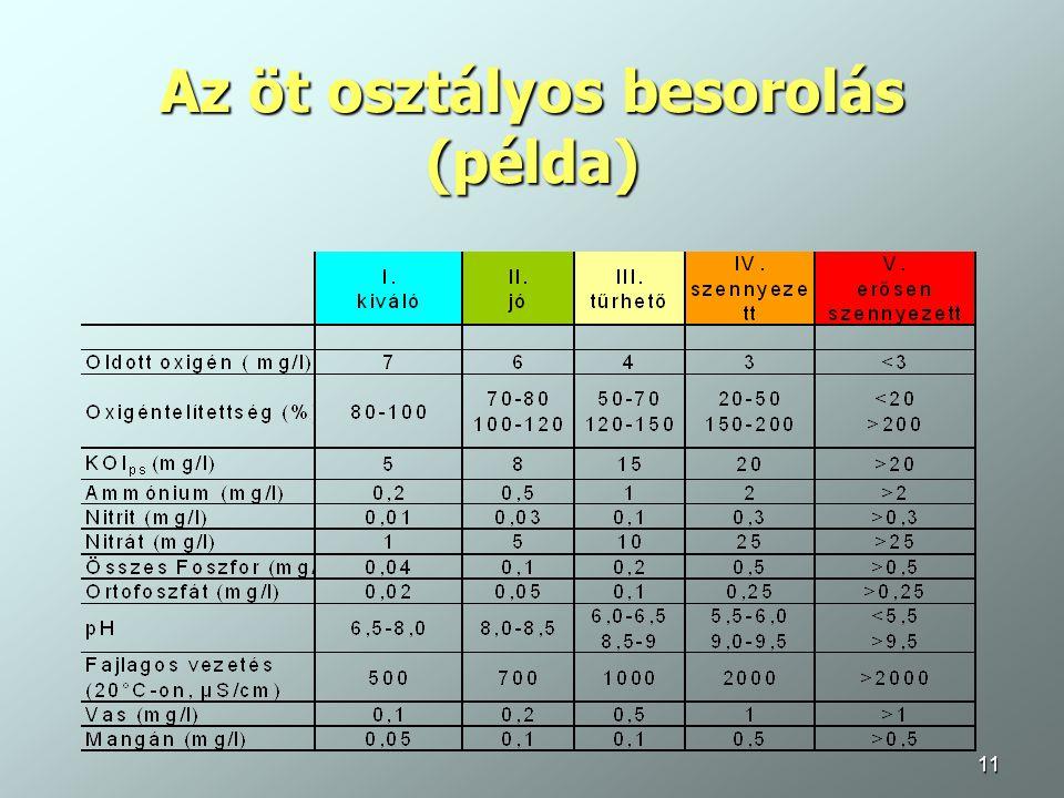 11 Az öt osztályos besorolás (példa)