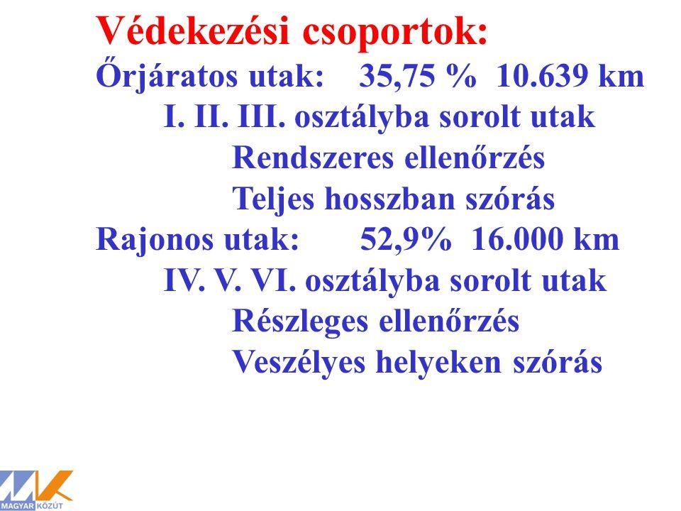 Védekezési csoportok: Őrjáratos utak: 35,75 % 10.639 km I. II. III. osztályba sorolt utak Rendszeres ellenőrzés Teljes hosszban szórás Rajonos utak: 5