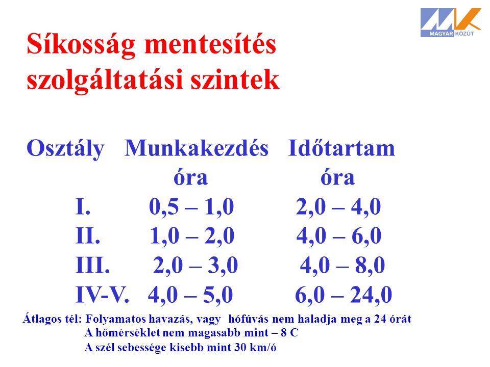 Síkosság mentesítés szolgáltatási szintek átlagos tél esetén : OsztályMunkakezdés Időtartamóra I. 0,5 – 1,0 2,0 – 4,0 II. 1,0 – 2,0 4,0 – 6,0 III. 2,0