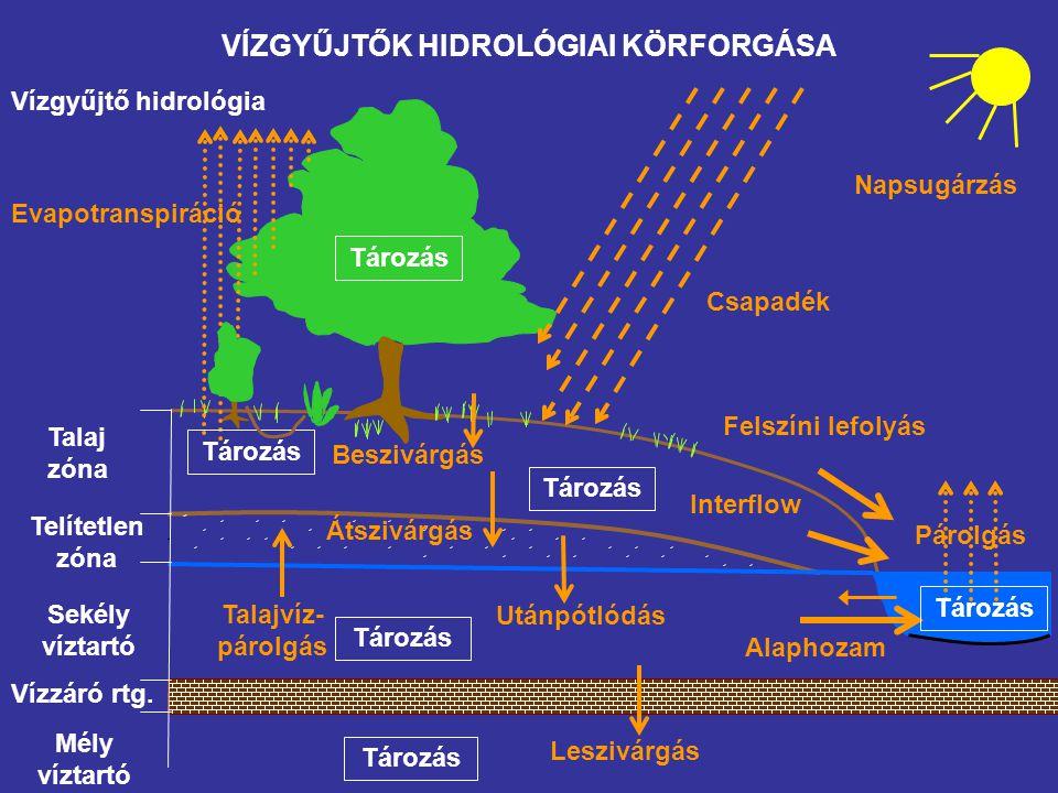 VÍZGYŰJTŐK HIDROLÓGIAI KÖRFORGÁSA Vízgyűjtő hidrológia Talaj zóna Sekély víztartó Telítetlen zóna Vízzáró rtg. Mély víztartó Napsugárzás Beszivárgás F