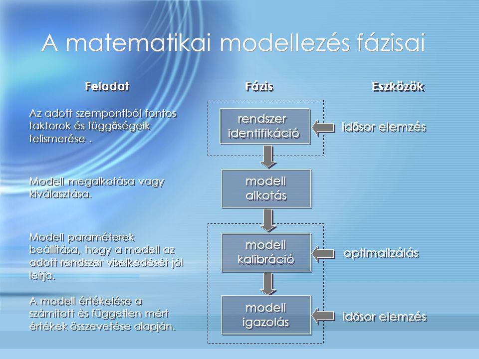 Gyakorlati útmutató 1.Adatok beszerzése a rendszerr ő l 2.Modell választás az adatok elemzése alapján 3.Adatbázis kiegészítése a modell követelményei szerint 4.Modell alkalmazása: 1.Kalibráció mérési adatok alapján 2.Igazolás független mérési adatok alapján 3.MODELL HASZNÁLAT 5.Vissza az 1-be, ha kell ('post audit') 1.Adatok beszerzése a rendszerr ő l 2.Modell választás az adatok elemzése alapján 3.Adatbázis kiegészítése a modell követelményei szerint 4.Modell alkalmazása: 1.Kalibráció mérési adatok alapján 2.Igazolás független mérési adatok alapján 3.MODELL HASZNÁLAT 5.Vissza az 1-be, ha kell ('post audit')