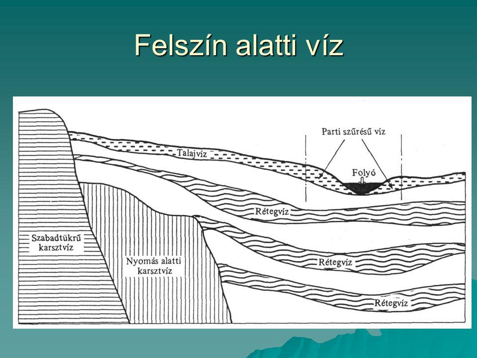 Mennyiségi szempontok - Vízszint - Nyomásviszonyok - Hidrometeorológiai szempontok - Utánpotlás - Igénybevétel