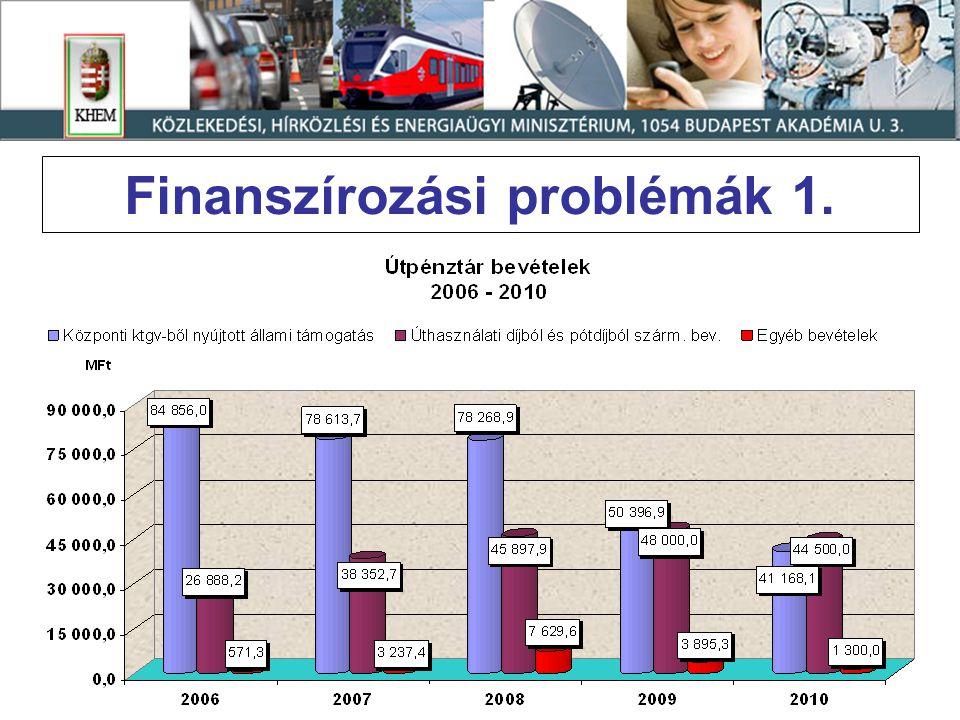 Finanszírozási problémák 1.