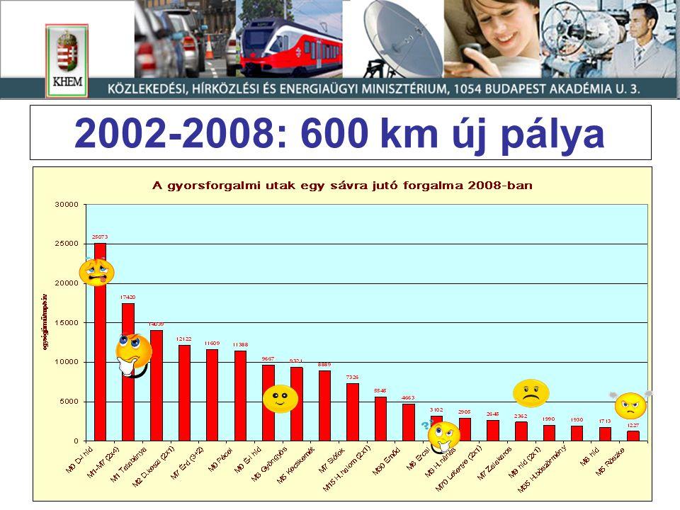 2002-2008: 600 km új pálya