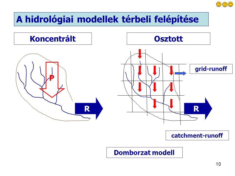 10 R P grid-runoff catchment-runoff KoncentráltOsztott Domborzat modell A hidrológiai modellek térbeli felépítése R