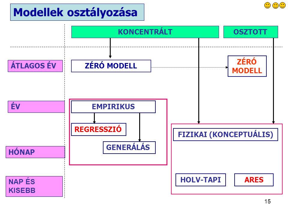 15 ZÉRÓ MODELL ÁTLAGOS ÉV ÉV HÓNAP NAP ÉS KISEBB KONCENTRÁLTOSZTOTT EMPIRIKUS REGRESSZIÓ GENERÁLÁS FIZIKAI (KONCEPTUÁLIS) HOLV-TAPIARES ZÉRÓ MODELL Modellek osztályozása