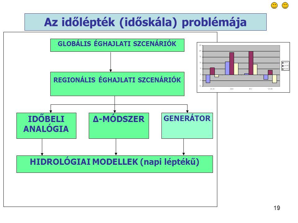 19 REGIONÁLIS ÉGHAJLATI SZCENÁRIÓK IDŐBELI ANALÓGIA ∆-MÓDSZER GENERÁTOR HIDROLÓGIAI MODELLEK (napi léptékű) GLOBÁLIS ÉGHAJLATI SZCENÁRIÓK Az időlépték (időskála) problémája
