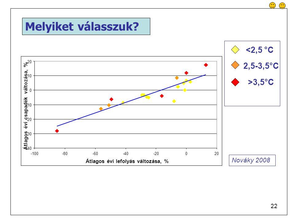 22 <2,5 °C 2,5-3,5°C >3,5°C -40 -30 -20 -10 0 10 20 -100-80-60-40-20020 Átlagos évi lefolyás változása, % Átlagos évi csapadék változása, % Nováky 2008 Melyiket válasszuk?