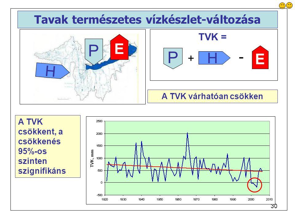 30 Tavak természetes vízkészlet-változása P E H P E H + - TVK = A TVK várhatóan csökken A TVK csökkent, a csökkenés 95%-os szinten szignifikáns