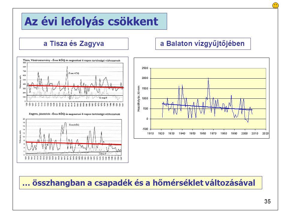 35 Az évi lefolyás csökkent a Balaton vízgyűjtőjébena Tisza és Zagyva … összhangban a csapadék és a hőmérséklet változásával