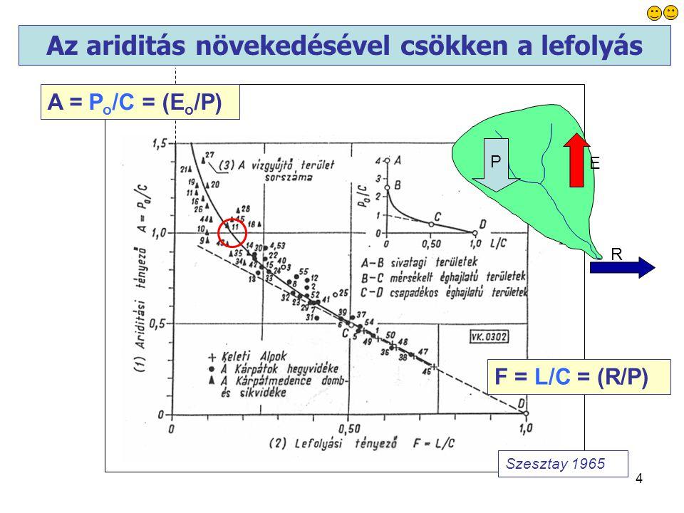 4 Az ariditás növekedésével csökken a lefolyás Szesztay 1965 A = P o /C = (E o /P) F = L/C = (R/P) P R E