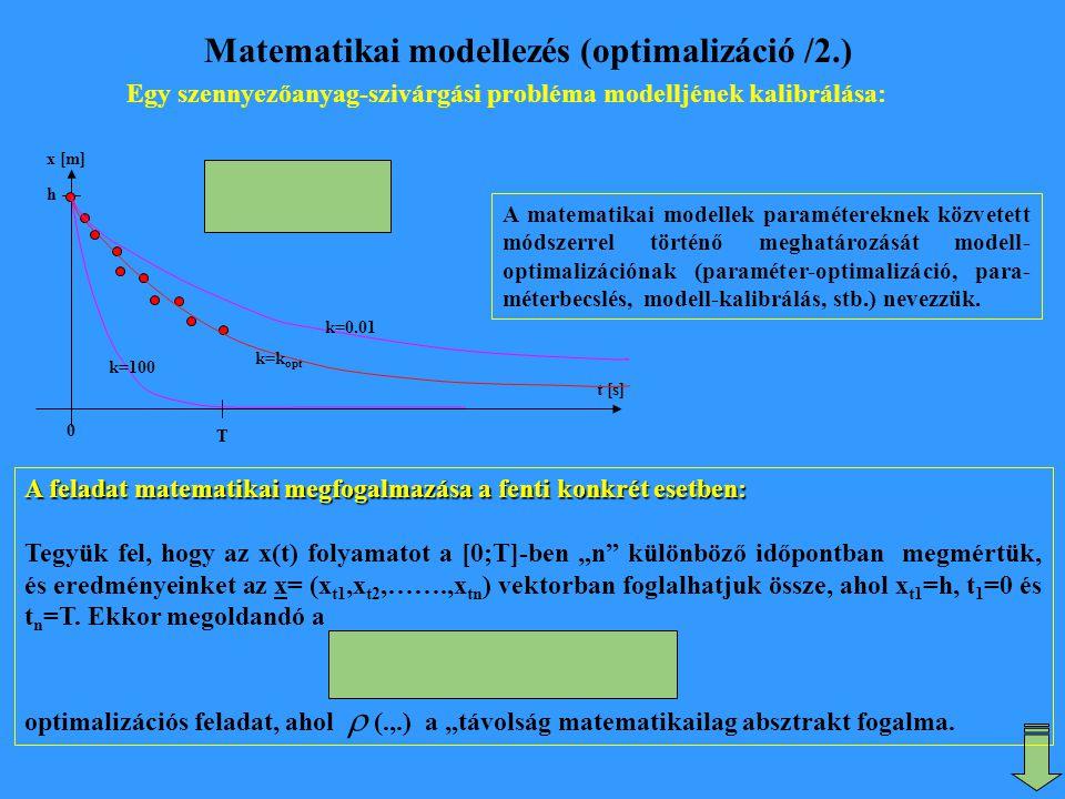 Matematikai modellezés (optimalizáció /2.) Egy szennyezőanyag-szivárgási probléma modelljének kalibrálása: A matematikai modellek paramétereknek közve