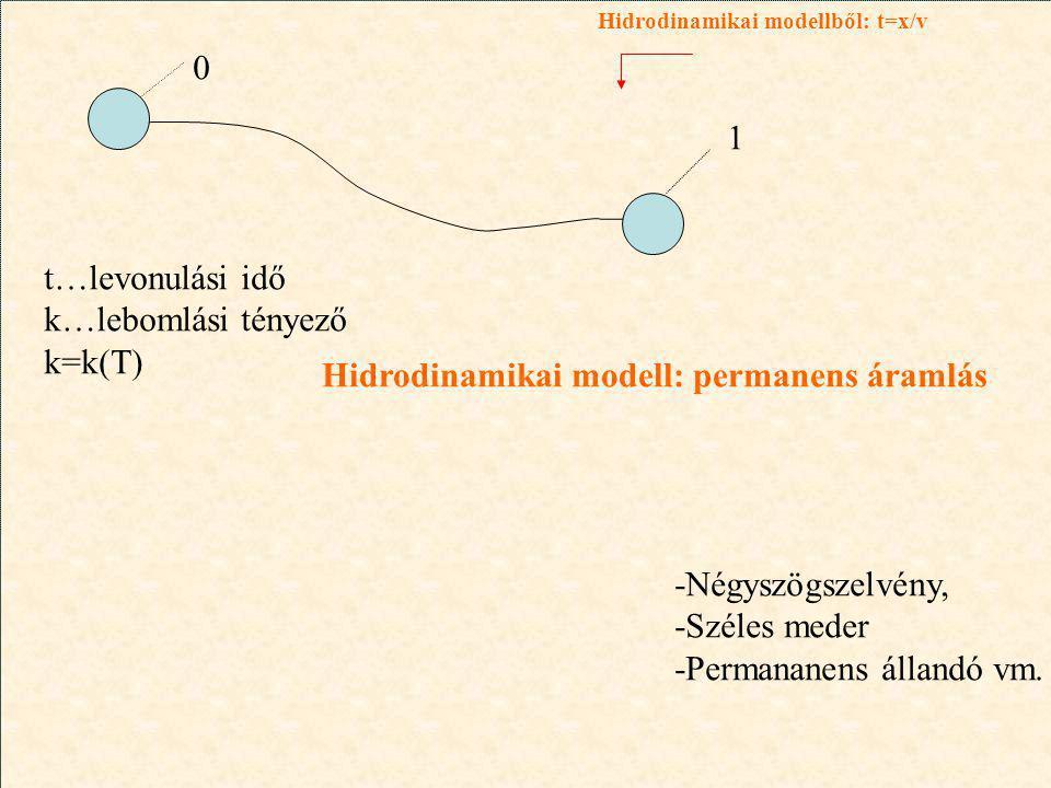 0 1 t…levonulási idő k…lebomlási tényező k=k(T) -Négyszögszelvény, -Széles meder -Permananens állandó vm.