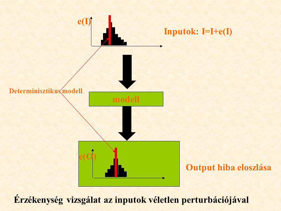 modell Inputok: I=I+e(I) Output hiba eloszlása e(I) e(O) Determinisztikus modell Érzékenység vizsgálat az inputok véletlen perturbációjával