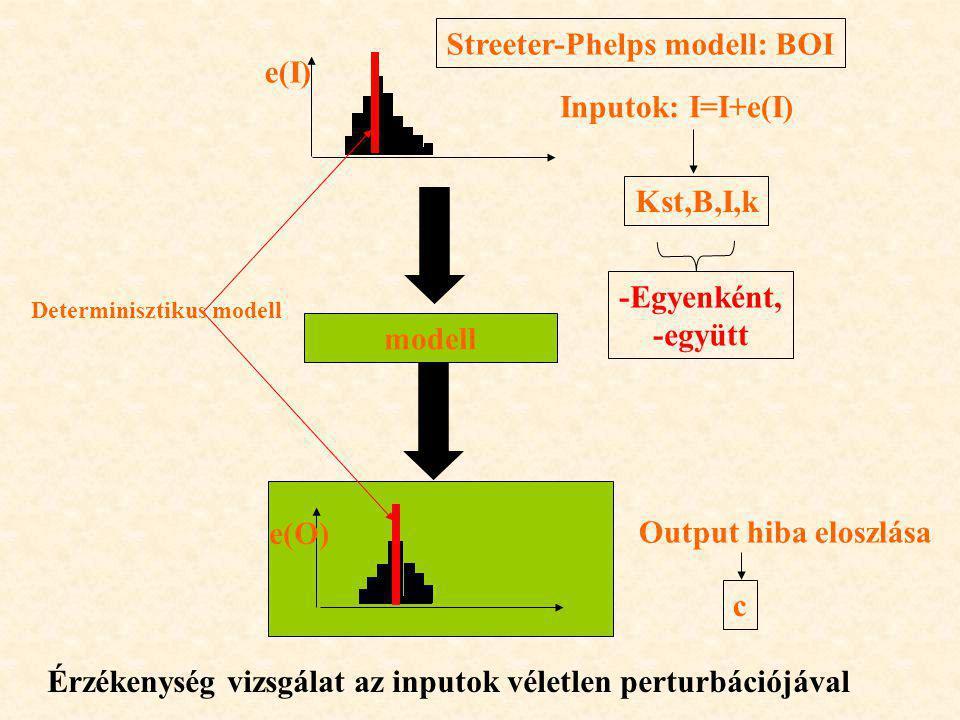 modell Inputok: I=I+e(I) Output hiba eloszlása e(I) e(O) Determinisztikus modell Érzékenység vizsgálat az inputok véletlen perturbációjával Streeter-Phelps modell: BOI Kst,B,I,k c -Egyenként, -együtt