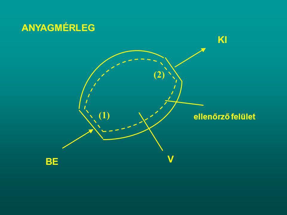 ANYAGMÉRLEG ellenőrző felület V BE (1) KI (2)