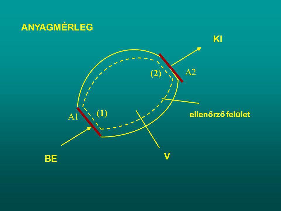 ANYAGMÉRLEG ellenőrző felület V BE (1) KI (2) A1 A2