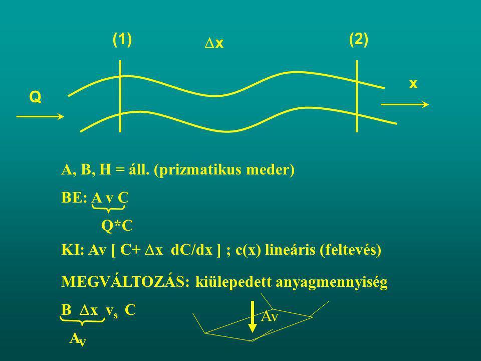  : AvC - AvC - Av  x dC/dx = B  x v S C  v vSvS ha x=O C=C o (A=B*H)