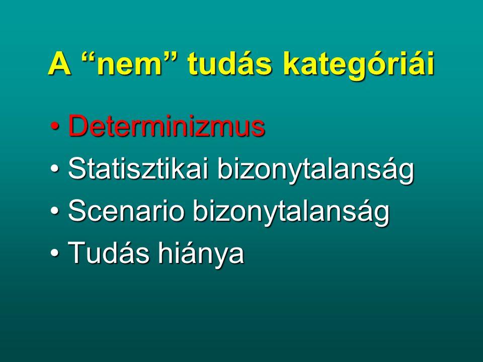 A nem tudás kategóriái DeterminizmusDeterminizmus Statisztikai bizonytalanságStatisztikai bizonytalanság Scenario bizonytalanságScenario bizonytalanság Tudás hiányaTudás hiánya Egy másik példa